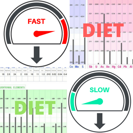 is keto diet good for fast oxidizer